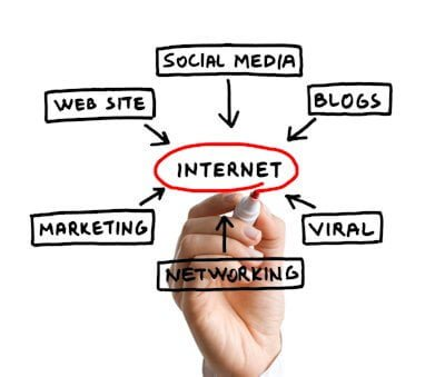 Internet Marketing Concepts